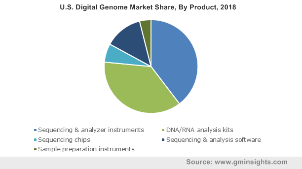 U.S. Digital Genome Market By Product