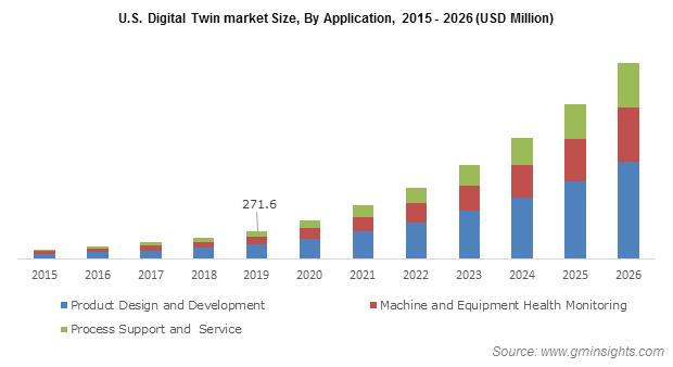 U.S. Digital Twin Market