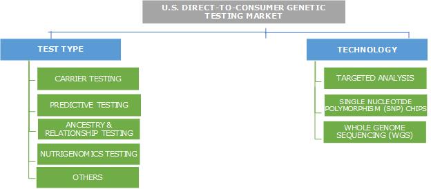 U.S. Direct-to-Consumer Genetic Testing market