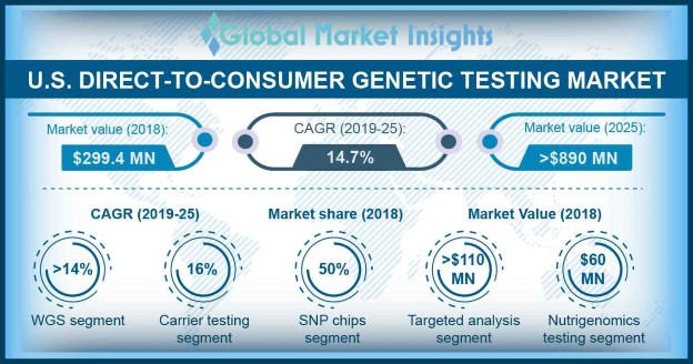 U.S. DTC Genetic Testing Market
