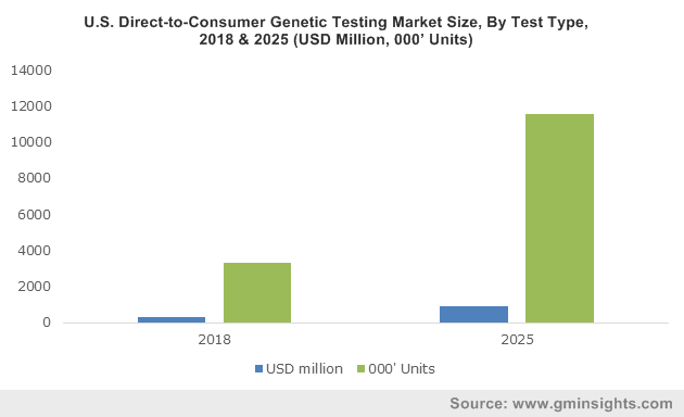 U.S. Direct-to-Consumer Genetic TestingMarket Size, By Test Type, 2018 & 2025 (USD Million, 000' Units)
