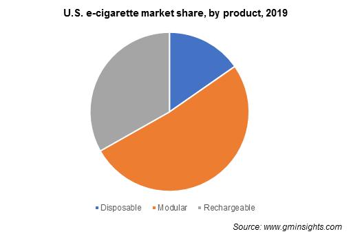 U.S. e-cigarette market by product