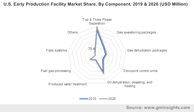 U.S. Early Production Facility Market By Component