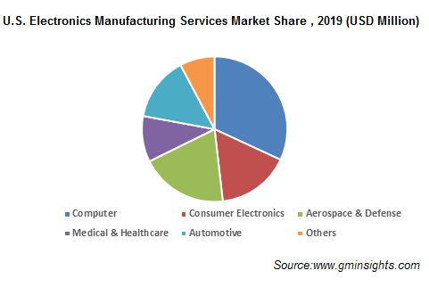 U.S. Electronics Manufacturing Services Market