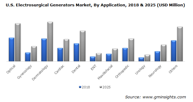 U.S. Electrosurgical Generators Market By Application