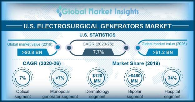 U.S. Electrosurgical Generators Market