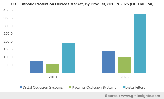 U.S. Embolic Protection Devices Market, By Product, 2018 & 2025 (USD Million)