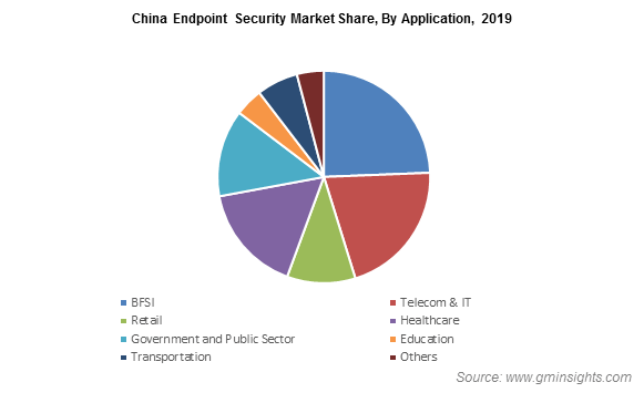 China Endpoint Security Market