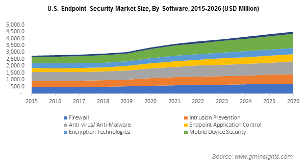 United States Endpoint Security Market