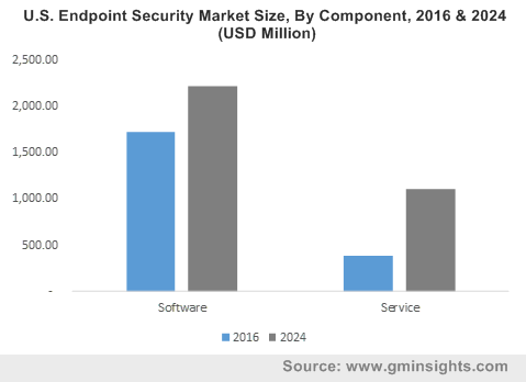 U.S. Endpoint Security Market Size, By Component, 2016 & 2024 (USD Million)