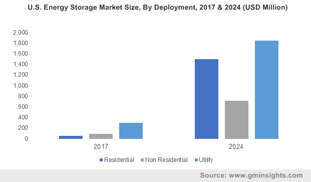U.S. Energy Storage Market Size, By Deployment, 2017 & 2024 (USD Million)