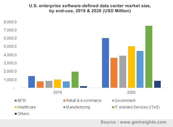 U.S. enterprise software-defined data center market by end-use