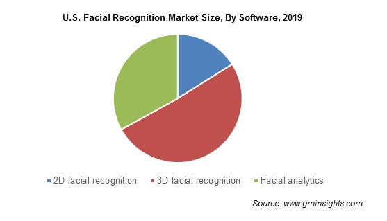 U.S. Facial Recognition Market