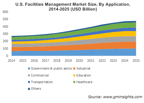U.S. Facilities Management Market By Application