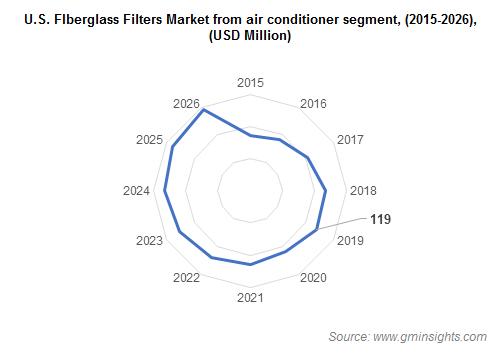 U.S. Fiberglass Filters Market