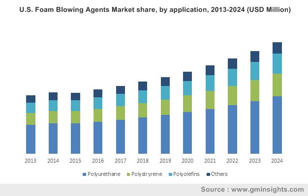 Foam Blowing Agents Market by Application