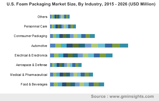 U.S. Foam Packaging Market By Industry