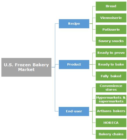 U.S. Frozen Bakery Market Segmentation