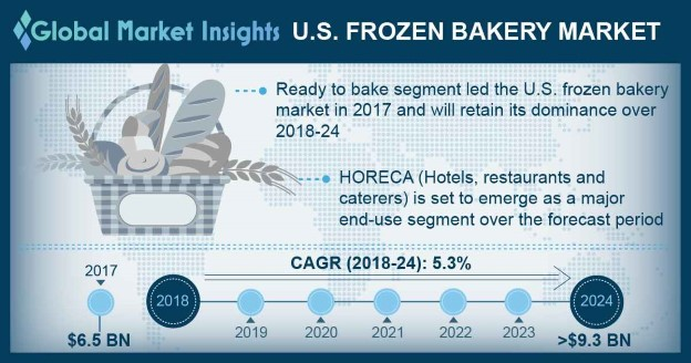 U.S. frozen bakery market size, by end-user, 2013 - 2024 (USD Million)