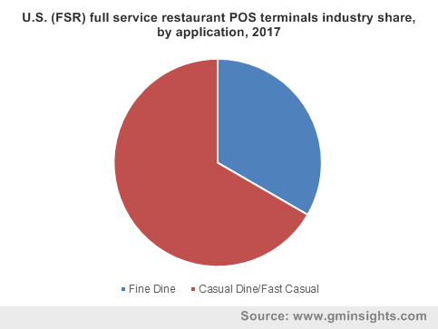 U.S. (FSR) full service restaurant POS terminals industry share, by application, 2017