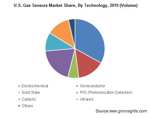 U.S. Gas Sensors Market