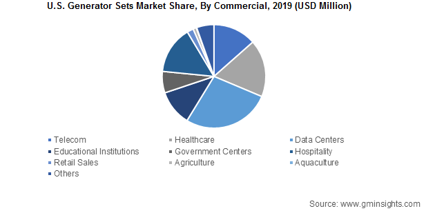 U.S. Generator Sets Market Share By Commercial