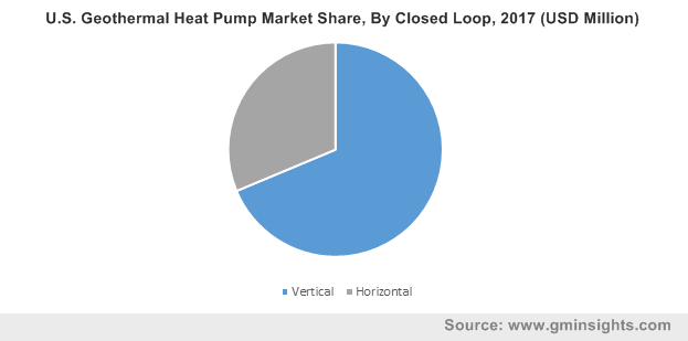 U.S. Geothermal Heat Pump Market Share, By Closed Loop, 2017 (USD Million)
