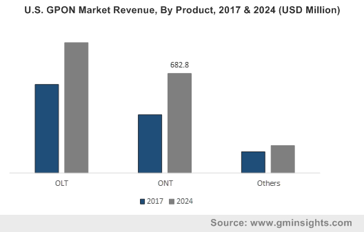 U.S. GPON Market Revenue, By Product, 2017 & 2024 (USD Million)
