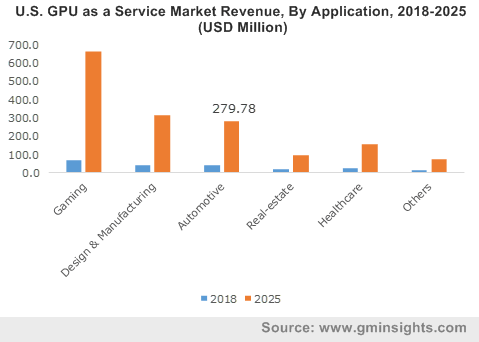 U.S. GPU as a Service Market Revenue, By Application, 2018-2025 (USD Million)