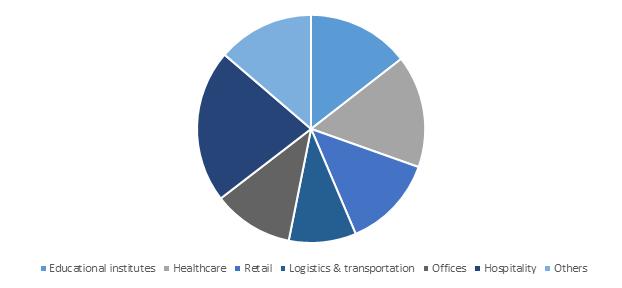 U.S. Heat Pump Market Share, By Commercial Application, 2018 (USD Million)