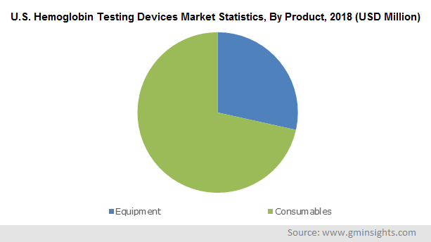 U.S. Hemoglobin Testing Devices Market Statistics By Product