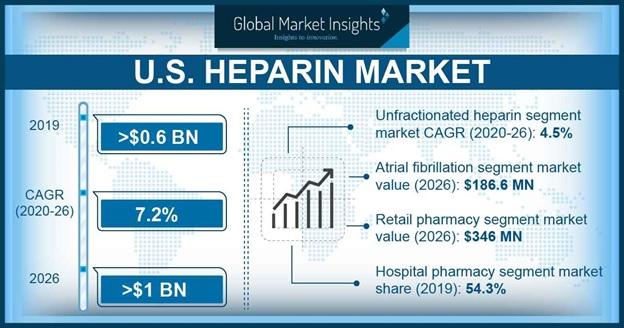 U.S. Heparin Market