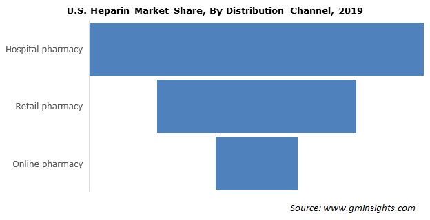 U.S Heparin Market Share, By Distribution Channel
