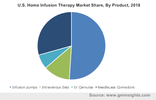 U.S. Home Infusion Therapy Market Share, By Product, 2018