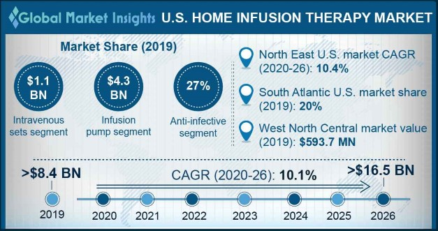 East North Central Home Infusion Therapy Market, By Product, 2013 – 2024 (USD Billion)