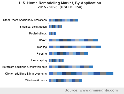 U.S. Home Remodeling Market By Application
