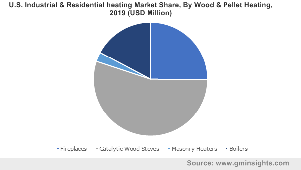 U.S. Industrial & Residential heating Market By Wood & Pellet Heating