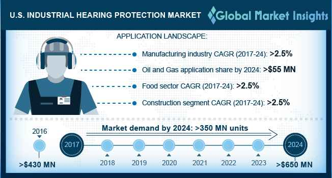 U.S. Industrial Hearing Protection Market