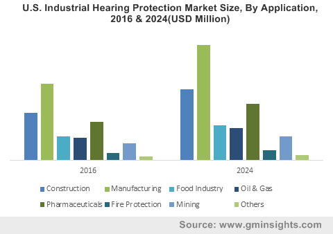 U.S. Industrial Hearing Protection Market Size, By Application, 2016 & 2024(USD Million)