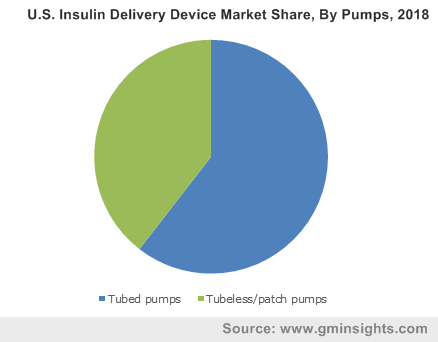 Insulin Delivery Devices Market Forecasts | Global