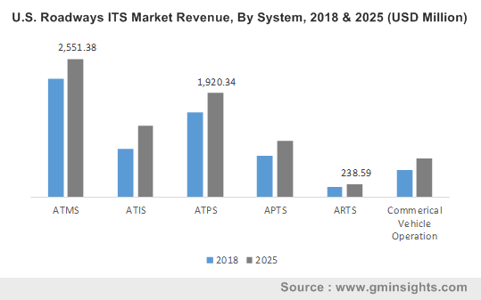 U.S. Roadways ITS Market Revenue, By System, 2018 & 2025 (USD Million)