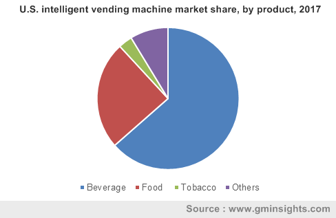 U.S. intelligent vending machines market share, by product, 2017
