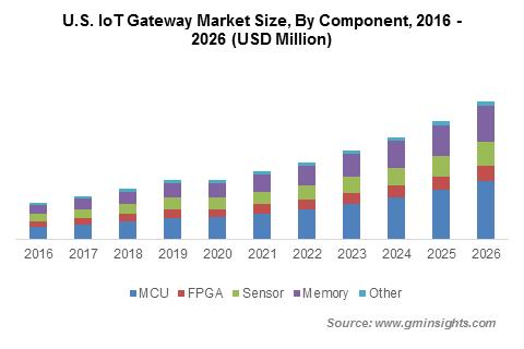U.S. IoT Gateway Market By Component