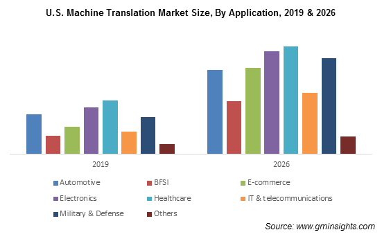 U.S. Machine Translation Market