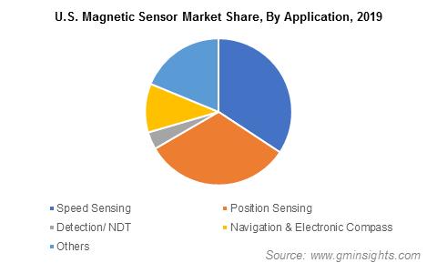 U.S. Magnetic Sensor Market Size
