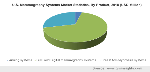 U.S. Mammography Systems Market By Product