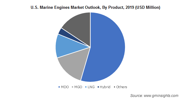 U.S. Marine Engines Market Outlook By Product