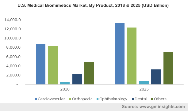 U.S. Medical Biomimetics Market, By Product, 2018 & 2025 (USD Billion)