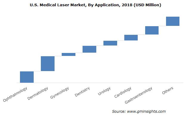 U.S. Medical Laser Market By Application