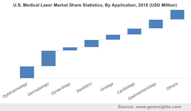 U.S. Medical Laser Market By Application